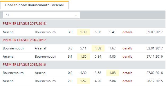 Bournemouth vs Arsenal   Head to Head