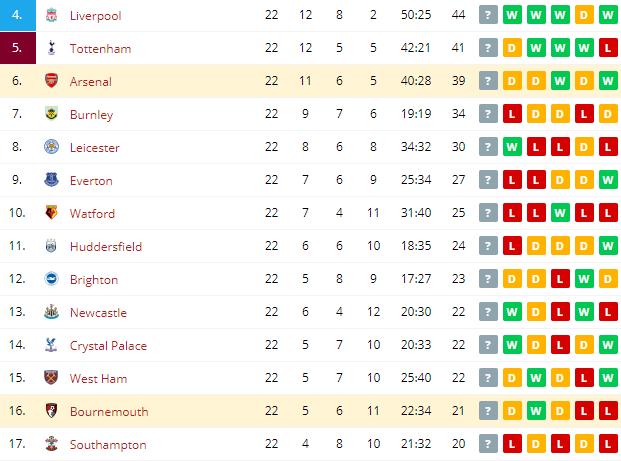 Bournemouth vs Arsenal   Standings