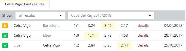 Celta Vigo Last Results
