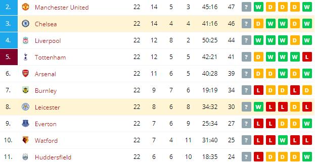 Chelsea vs Leicester  Standings