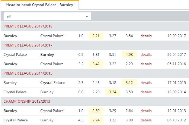 Crystal Palace vs Burnley Head to Head