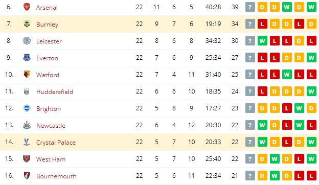 Crystal Palace vs Burnley  Standings