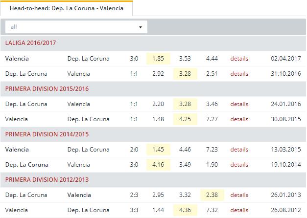 Dep. La Coruna vs Valencia  Head to Head