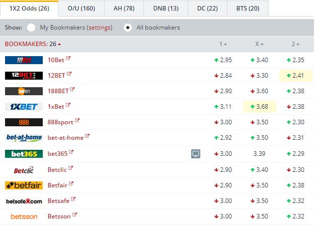 Dep. La Coruna vs Valencia Odds Comparison