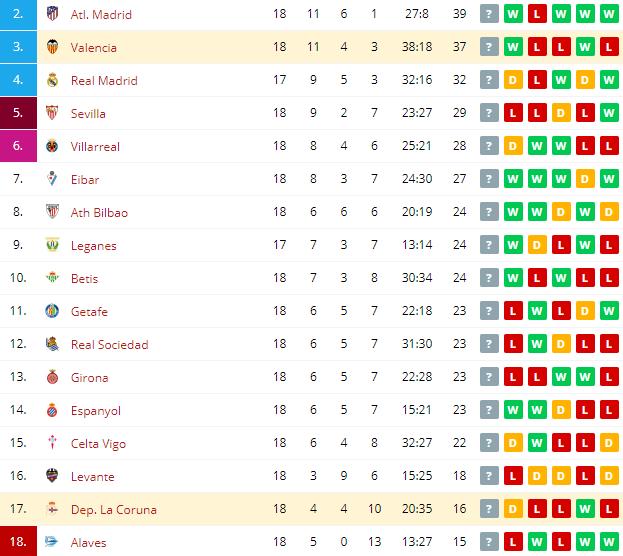 Dep. La Coruna vs Valencia  Standings