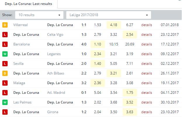 Dep. La Coruna   Last Results