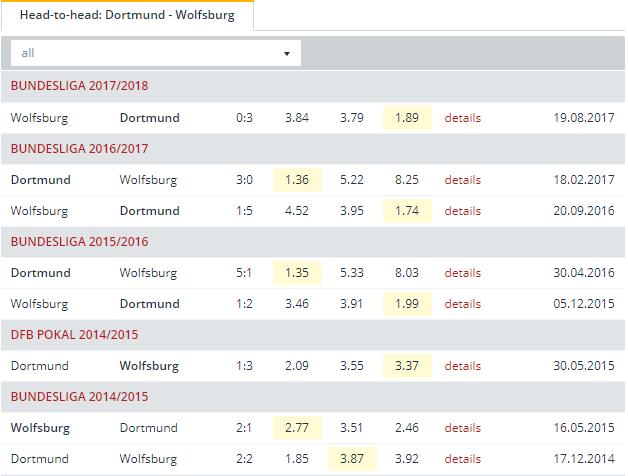 Dortmund vs Wolfsburg Head to Head