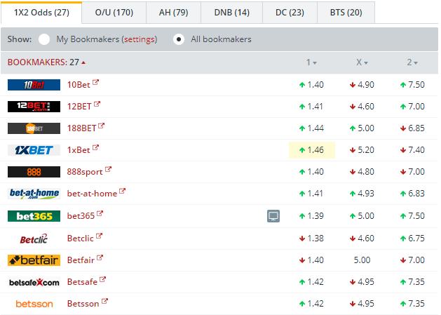 Dortmund vs Wolfsburg Odds Comparison