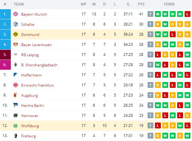 Dortmund vs Wolfsburg Standings
