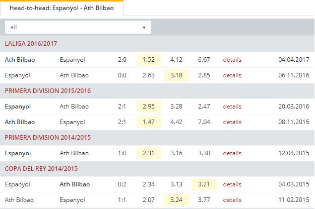 Espanyol vs Ath Bilbao Head to Head