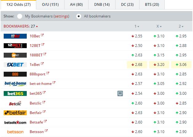 Espanyol vs Ath Bilbao Odds Comparison