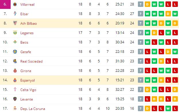 Espanyol vs Ath Bilbao  Standings