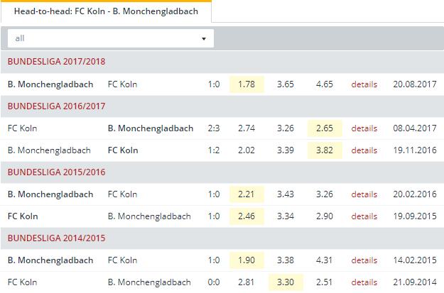 FC Koln vs B. Monchengladbach Head to Head