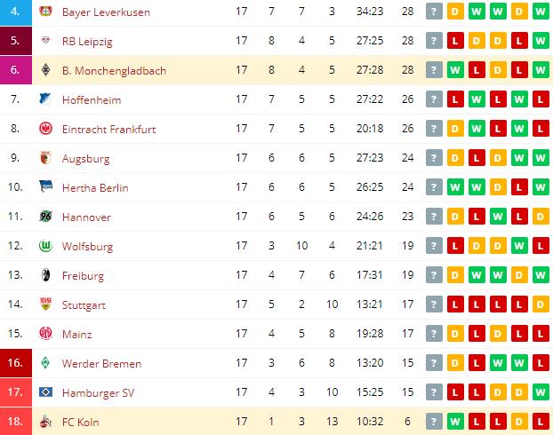 FC Koln vs B. Monchengladbach  Standings