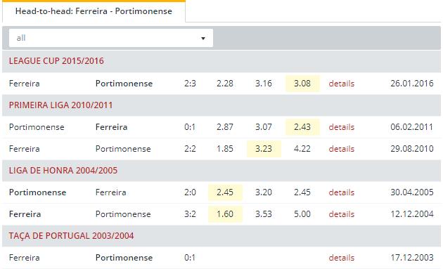 Ferreira vs Portimonense   Head to Head