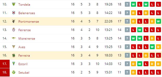 Ferreira vs Portimonense   Standings