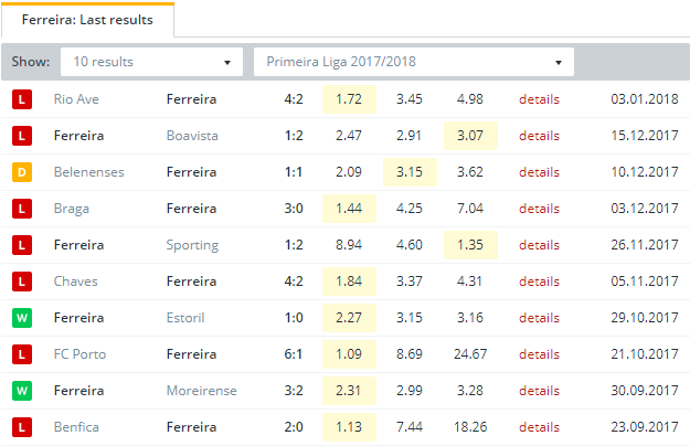 Ferreira  Last Results