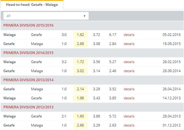 Getafe vs Malaga Head to Head
