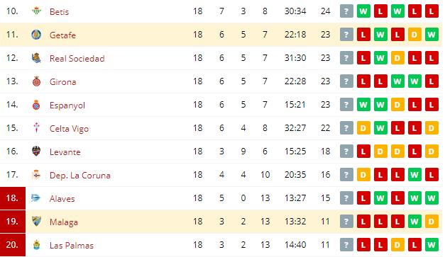 Getafe vs Malaga  Standings