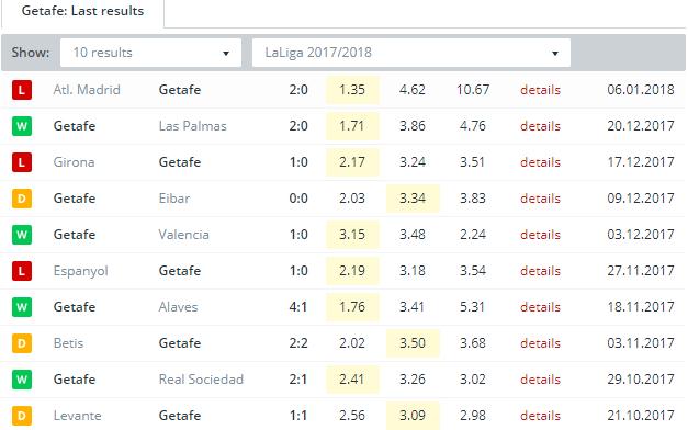 Getafe   Last Results