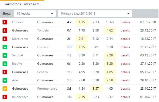 Guimaraes  Last Results