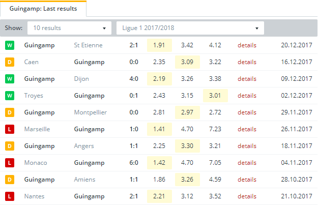 Guingamp Last Results