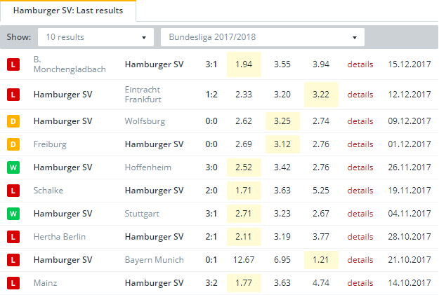 Hamburger SV Last Results