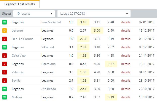 Leganes  Last Results