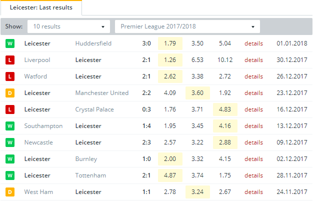 Leicester Last Results