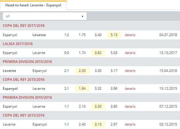 Levante vs Espanyol   Head to Head