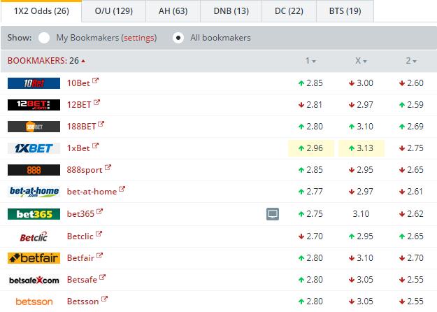 Levante vs Espanyol Odds Comparison