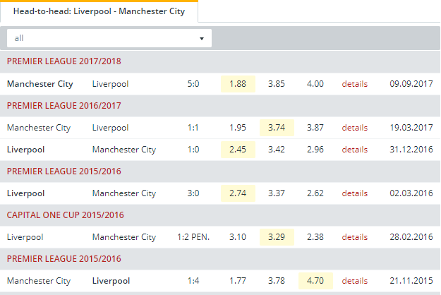 Liverpool vs Manchester City  Head to Head