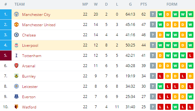 Liverpool vs Manchester City   Standings