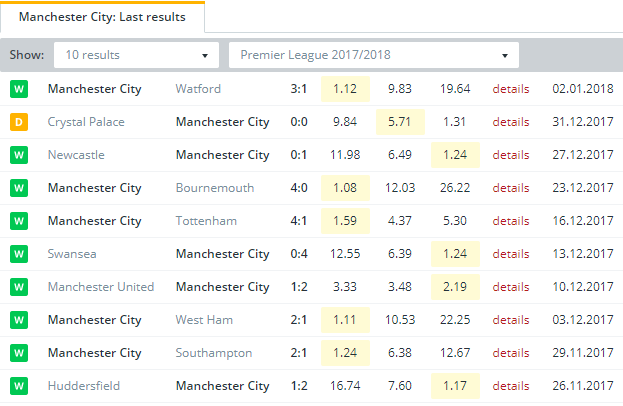 Manchester City  Last Results
