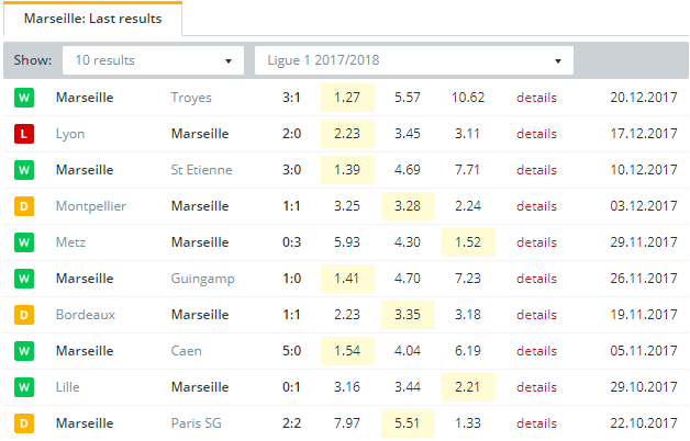 Marseille  Last Results