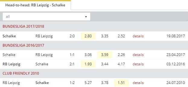 RB Leipzig vs Schalke  Head to Head