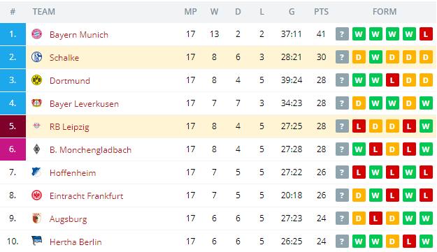 RB Leipzig vs Schalke   Standings