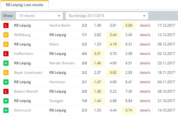 RB Leipzig   Last Results