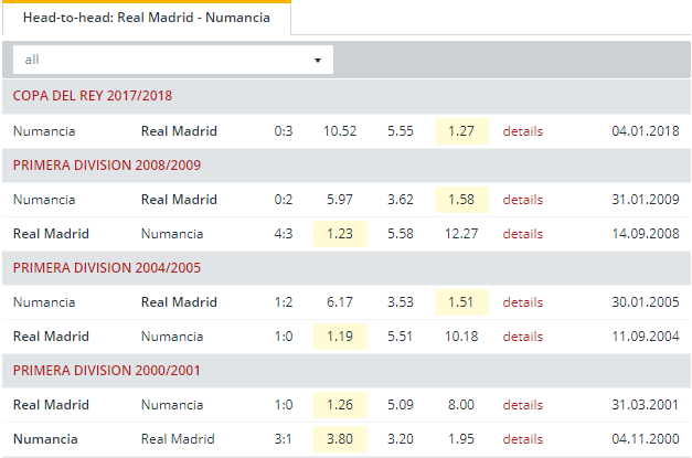 Real Madrid vs Numancia  Head to Head