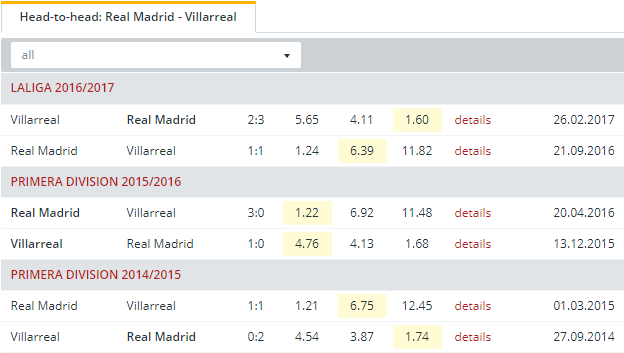 Real Madrid vs Villarreal   Head to Head