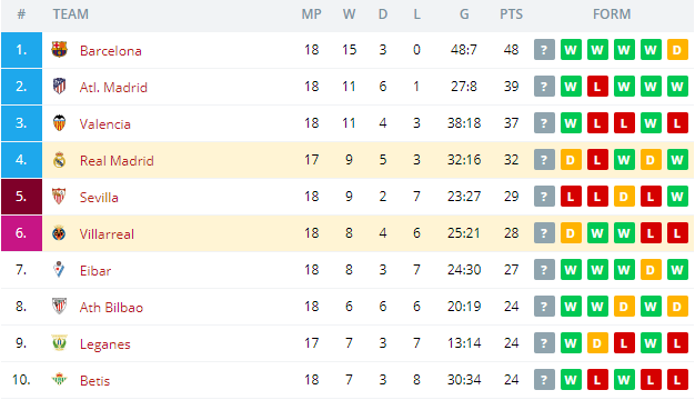 Real Madrid vs Villarreal   Standings