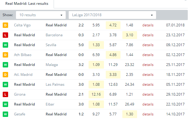 Real Madrid  Last Results