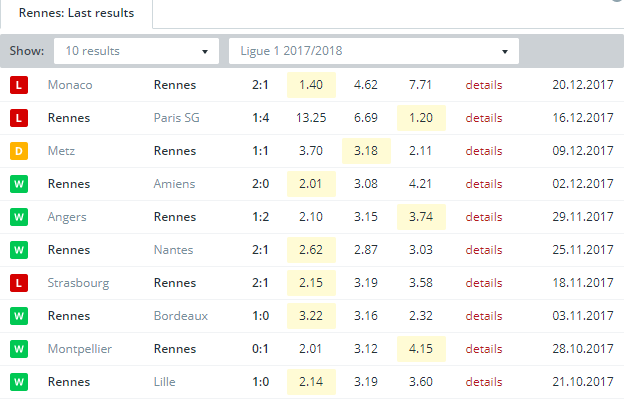 Rennes   Last Results