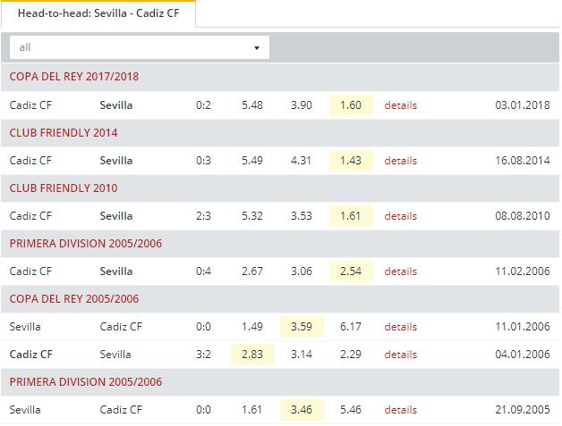 Sevilla vs Cadiz CF  Head to Head