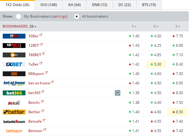 Sevilla vs Cadiz CF Odds Comparison