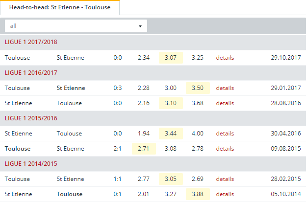 St Etienne vs Toulouse Head to Head