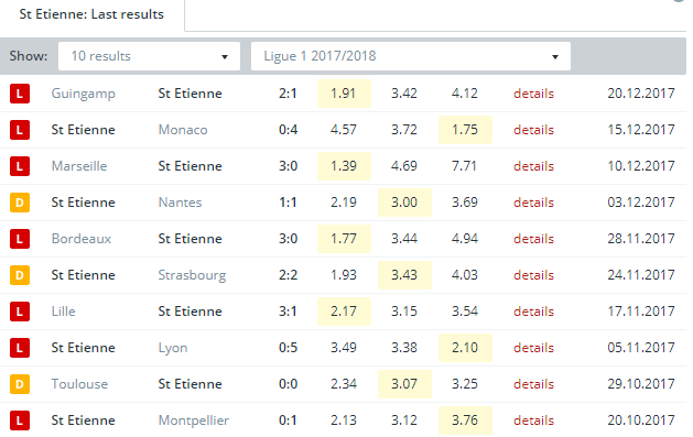 St Etienne Last Results