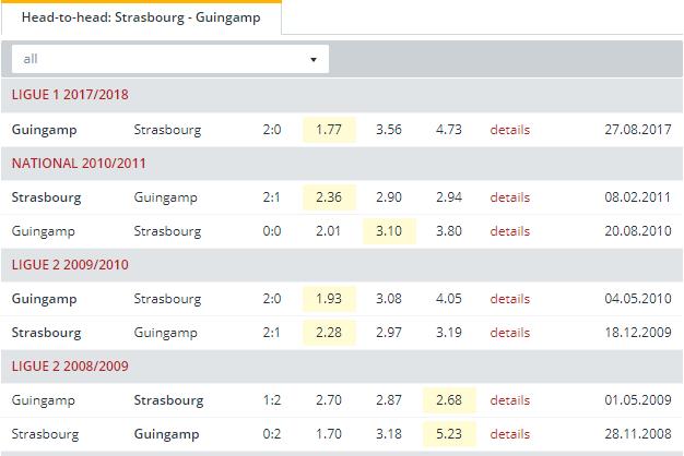 Strasbourg vs Guingamp  Head to Head
