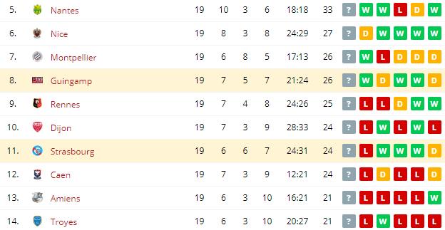 Strasbourg vs Guingamp Standings