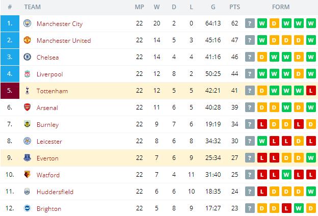 Tottenham vs Everton  Standings